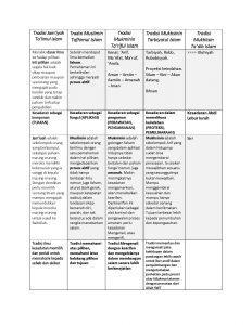 Tabel Hasilrembug Langkah Maiyah Organisme Majlis Gugur Gunung & Sekitar
