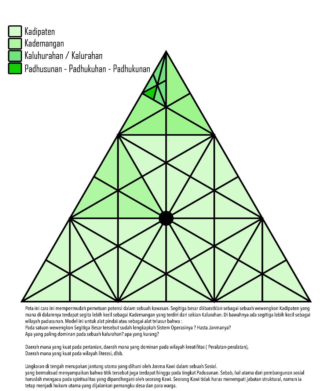 trianggulasi